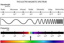analog information